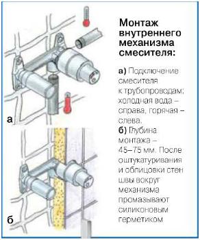 схема смесителя скрытого монтажа